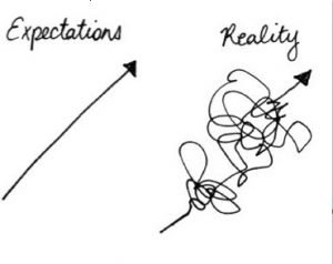 two arrows one has a straight line saying expectation while other one is squiggles saying reality